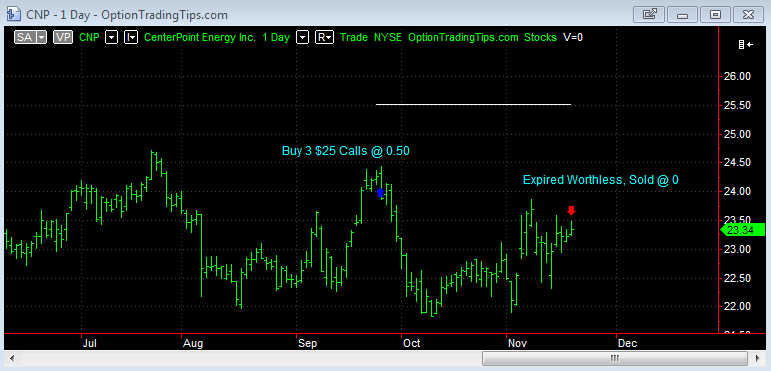 CNP Chart at Option Expiration