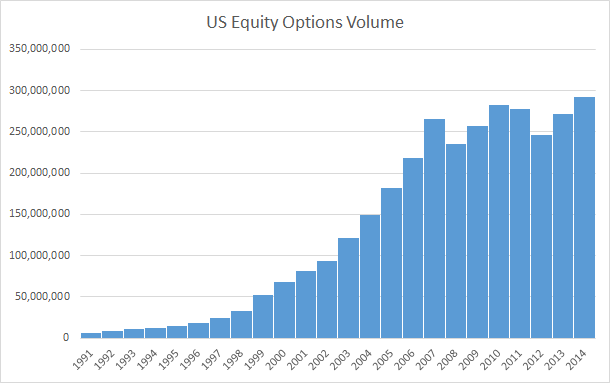 Stock options statistics